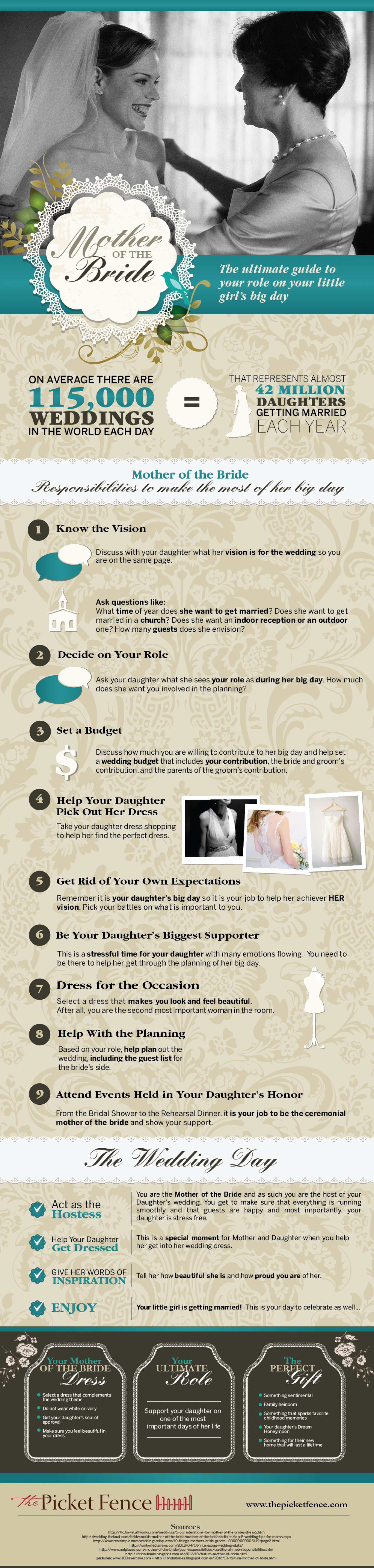 Mother of the Bride - The Ultimate Guide  Infographic