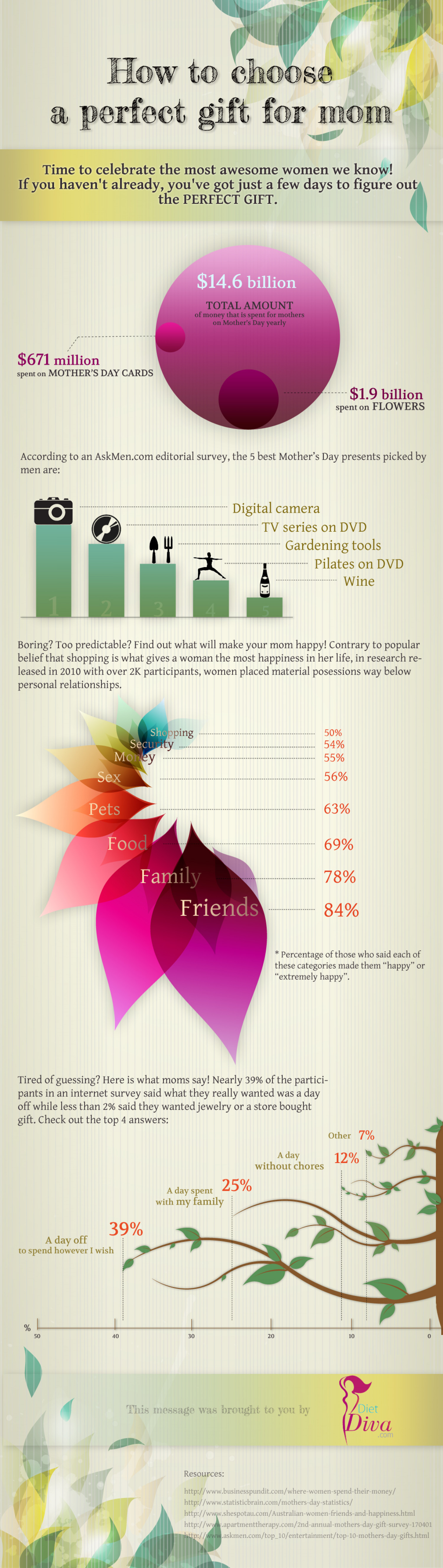 Mother's Day Perfect Gift Infographic