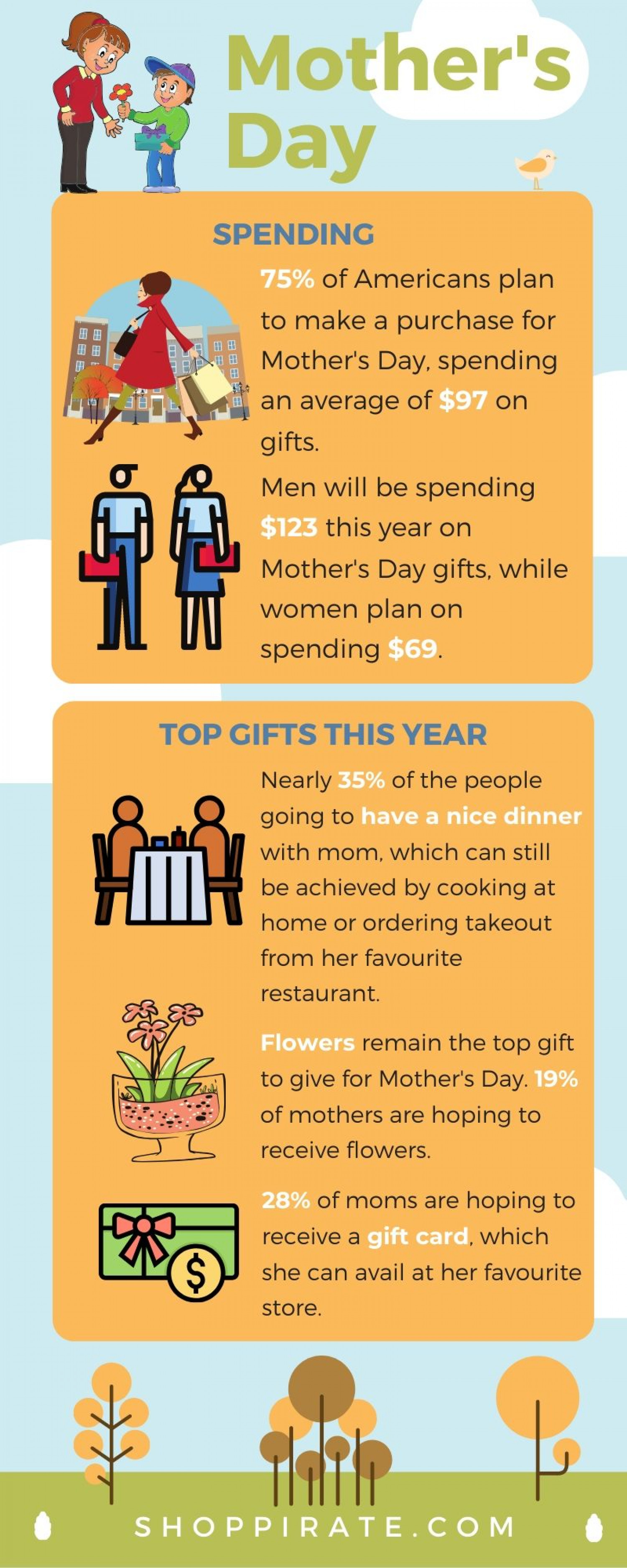 Mother's Day statistics  Infographic