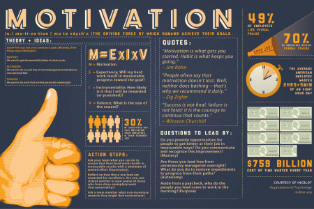 Motivation Infographic