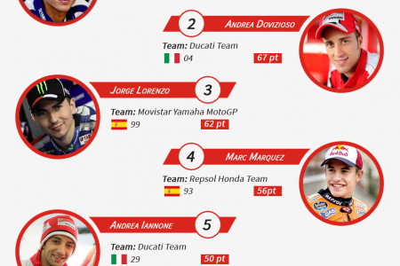 MotoGP Championship Standings As of 3rd May, 2015 Infographic