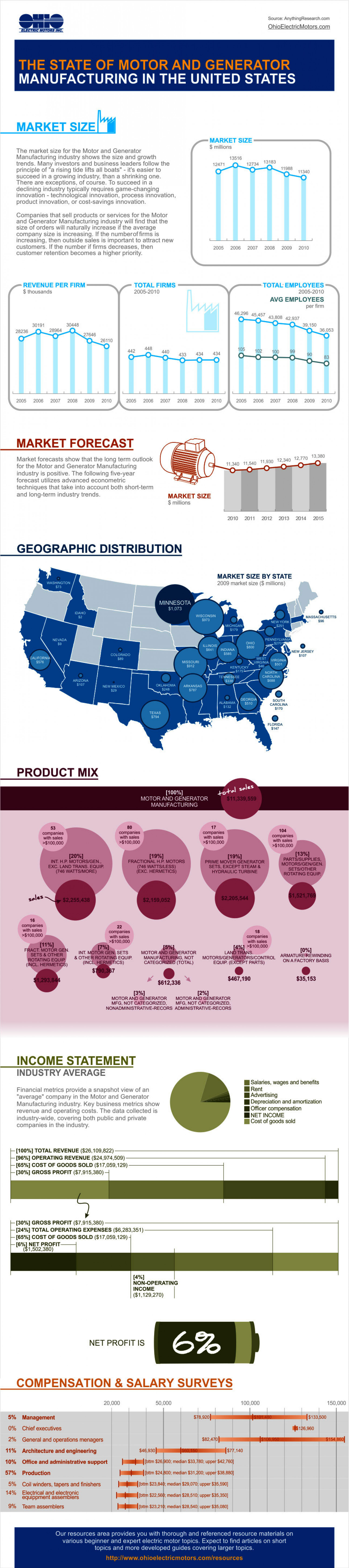 Motor and Generator Manufacturing in The United States Infographic