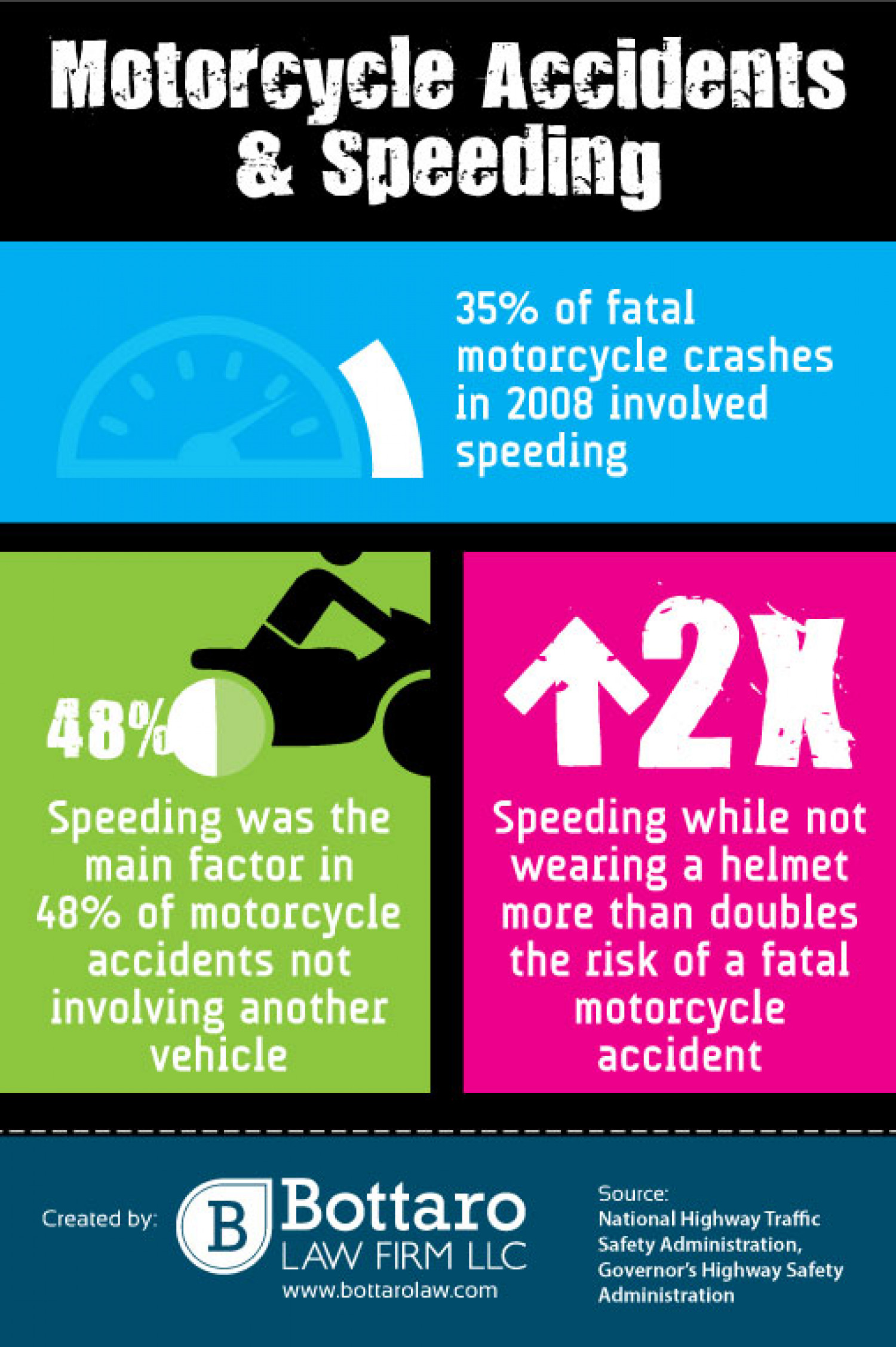 Motorcycle Accidents  & Speeding Infographic