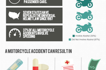 Motorcycle Accidents: What You Need to Know Infographic