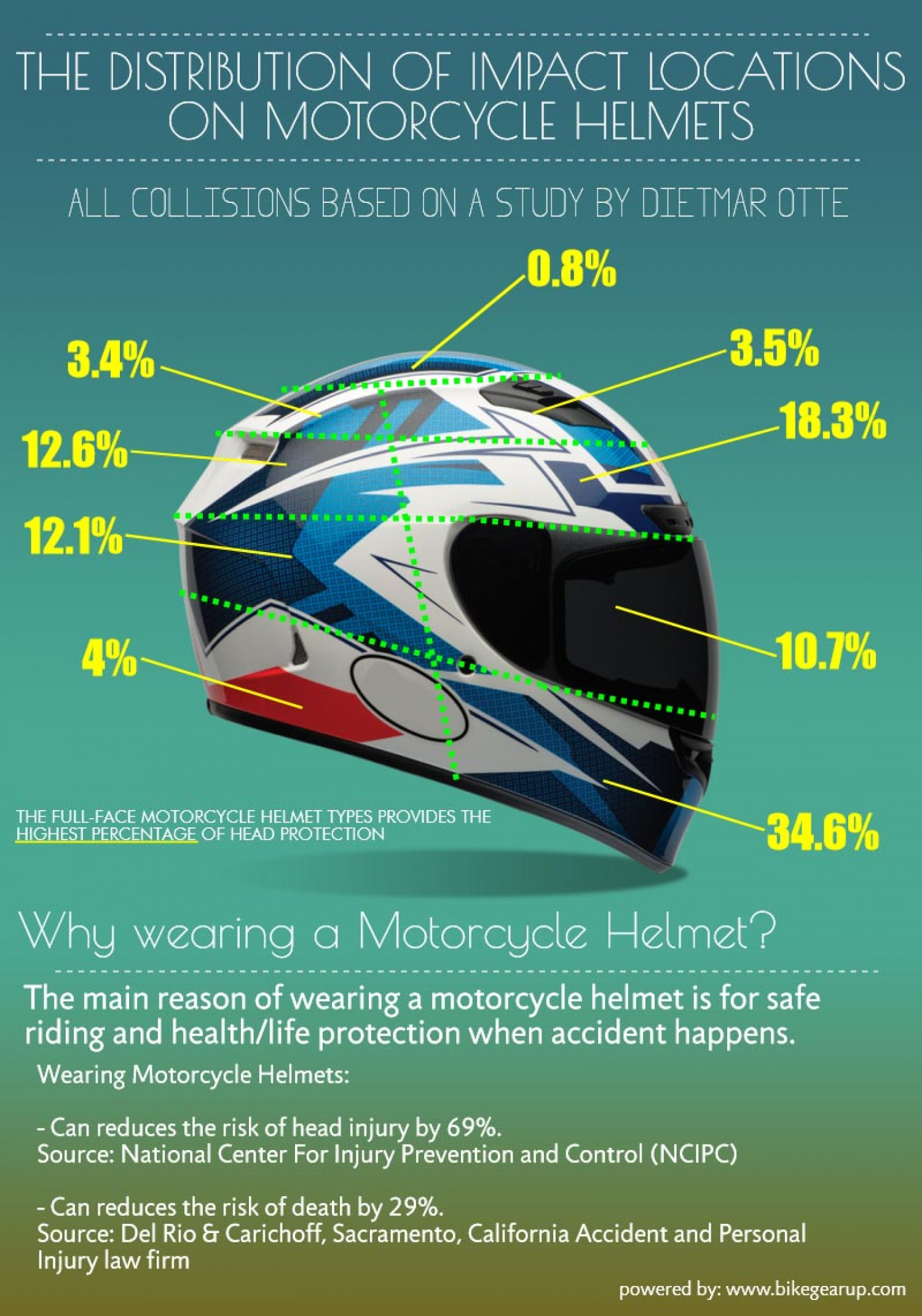 Motorcycle Helmet Impact Locations Damage when accident Happens Infographic