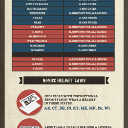 helmet laws in the united states Motorcycle helmet laws in canada several big differences in the vehicles make motorcycle riders very much more at risk on the road than those driving cars.