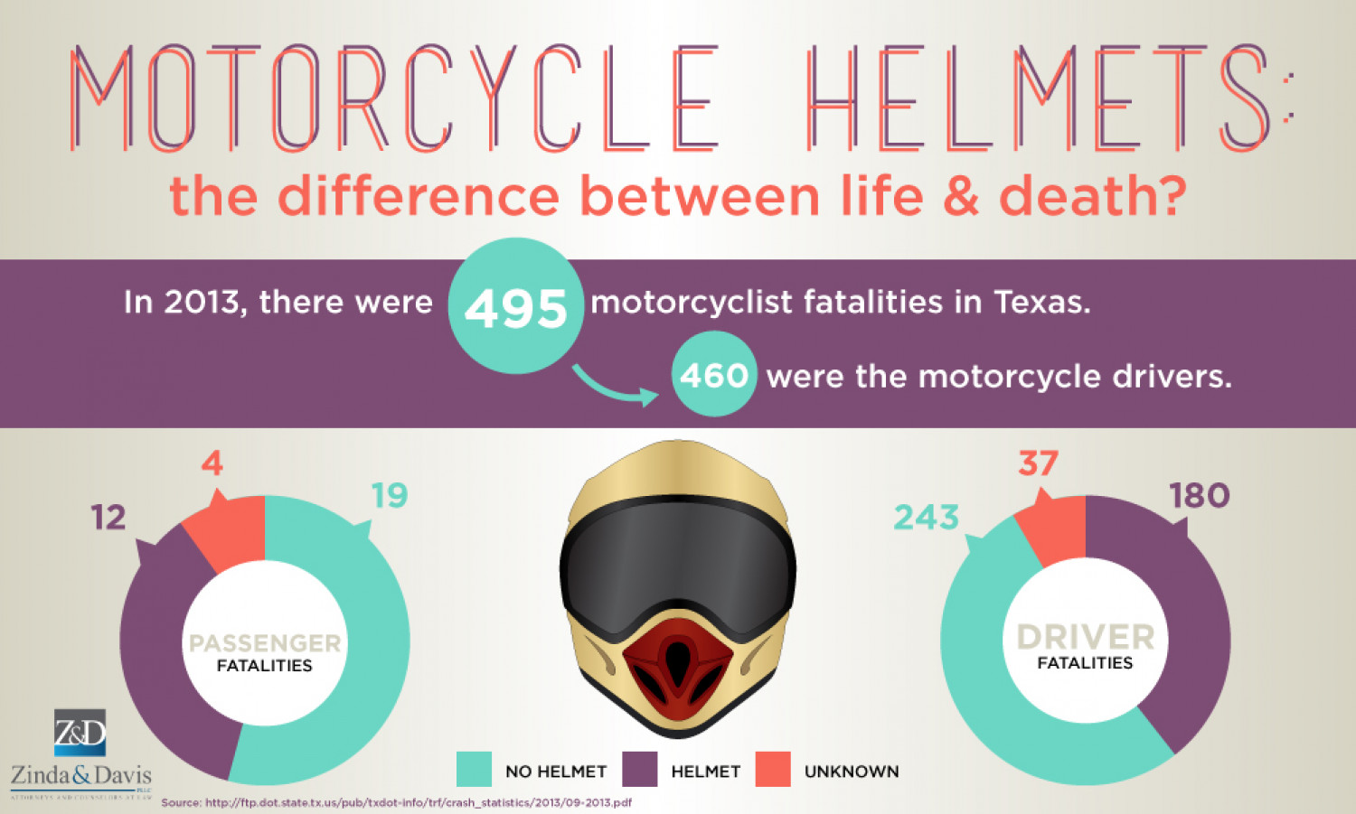 Motorcycle Helmets: The Difference Between Life & Death