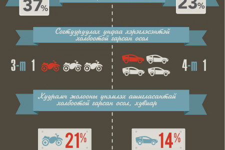 Motorcycle her ayultai ve? Infographic