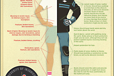 Motorcycle Injuries Infographic
