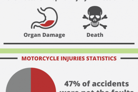 Motorcycle Mayhem Infographic