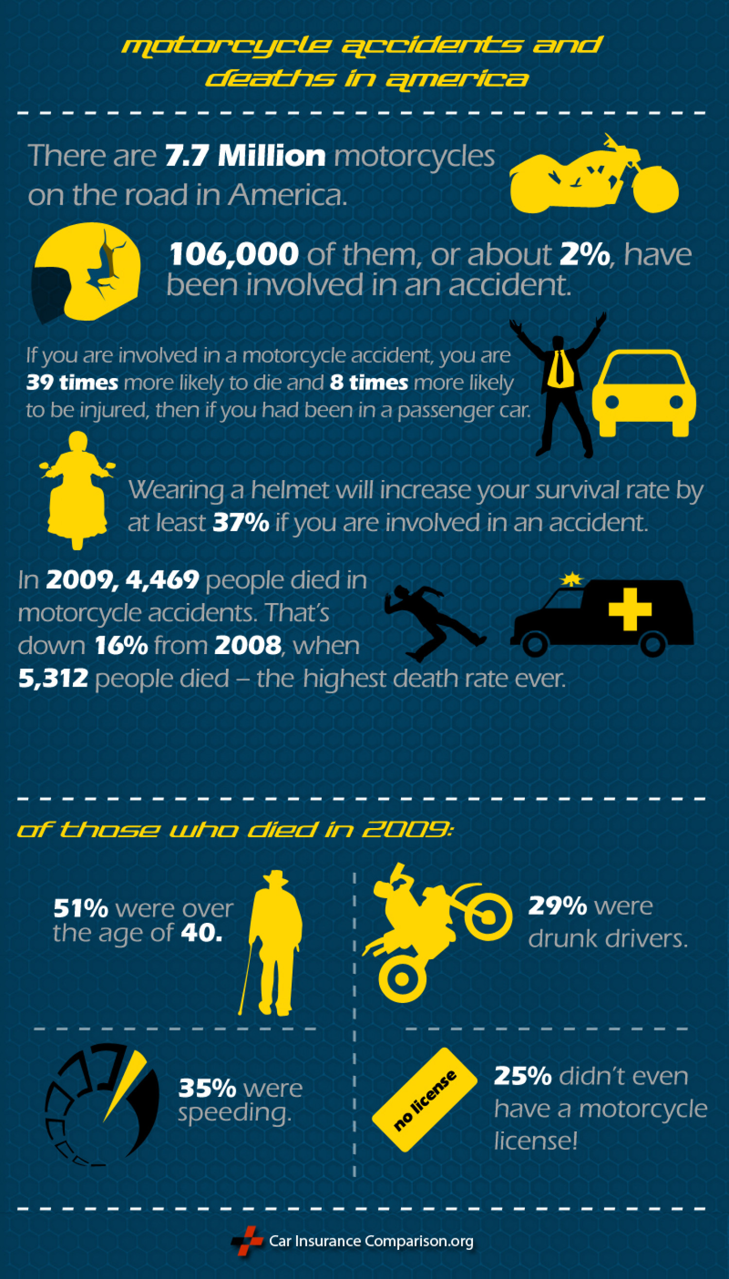 Motorcyle Death and Accident Rates in America Infographic