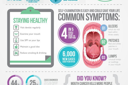 Mouth or Oral Cancer Infographic
