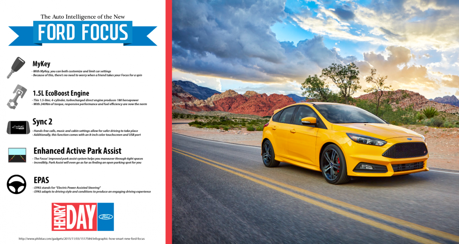 Move Over Smart Cars—the New Ford Focus Is as Intelligent as Cars Come Infographic