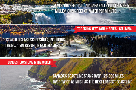 Move to Canada Infographic