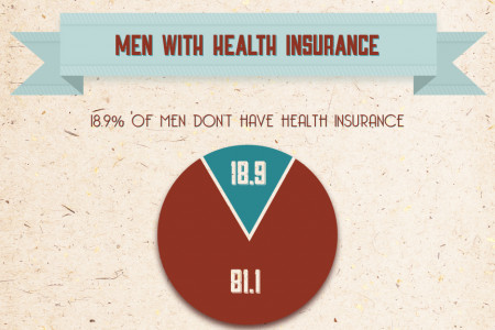 Movember - a look at men's health and health insurance coverage Infographic