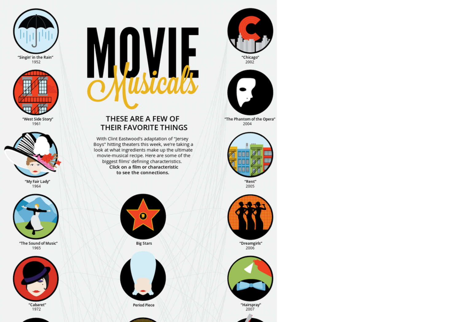 Movie Musicals: These are a Few of Their Favorite Things Infographic