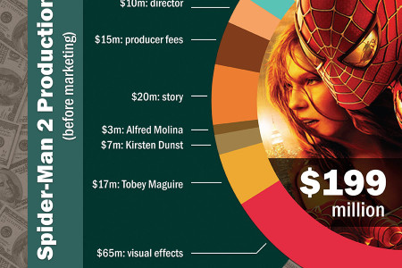 Movie Nation: The Numbers Behind Our Obsession Infographic