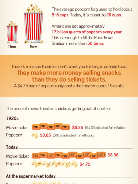 Movie Theater Snacks Infographic