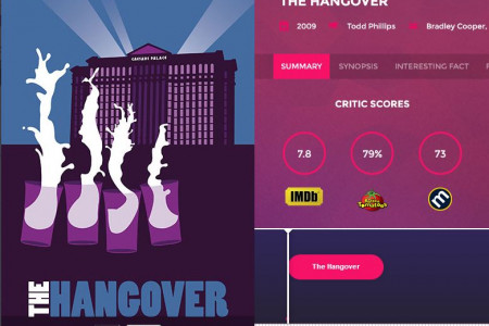 Movies in Jackpot City: Find out about your favourite Las Vegas based films Infographic