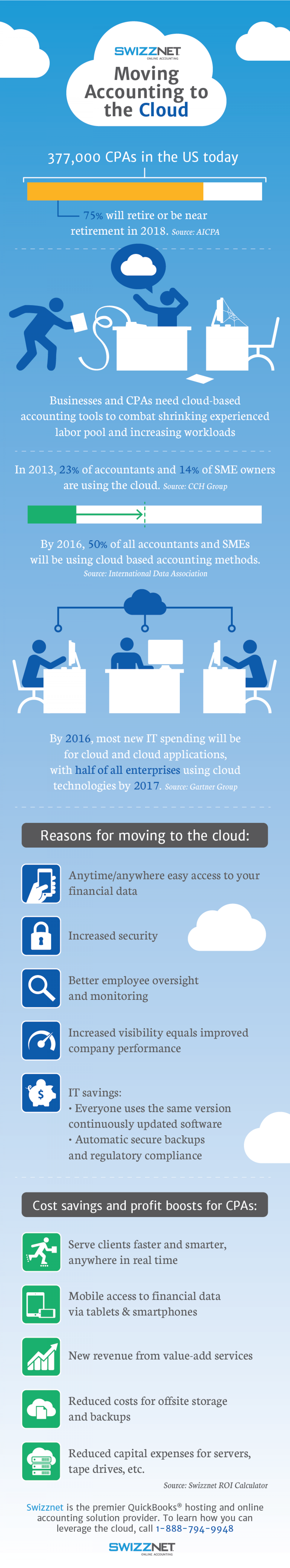 Moving Accounting to the Cloud Infographic