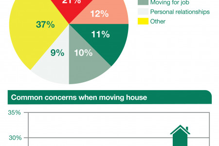 Moving house in August Infographic