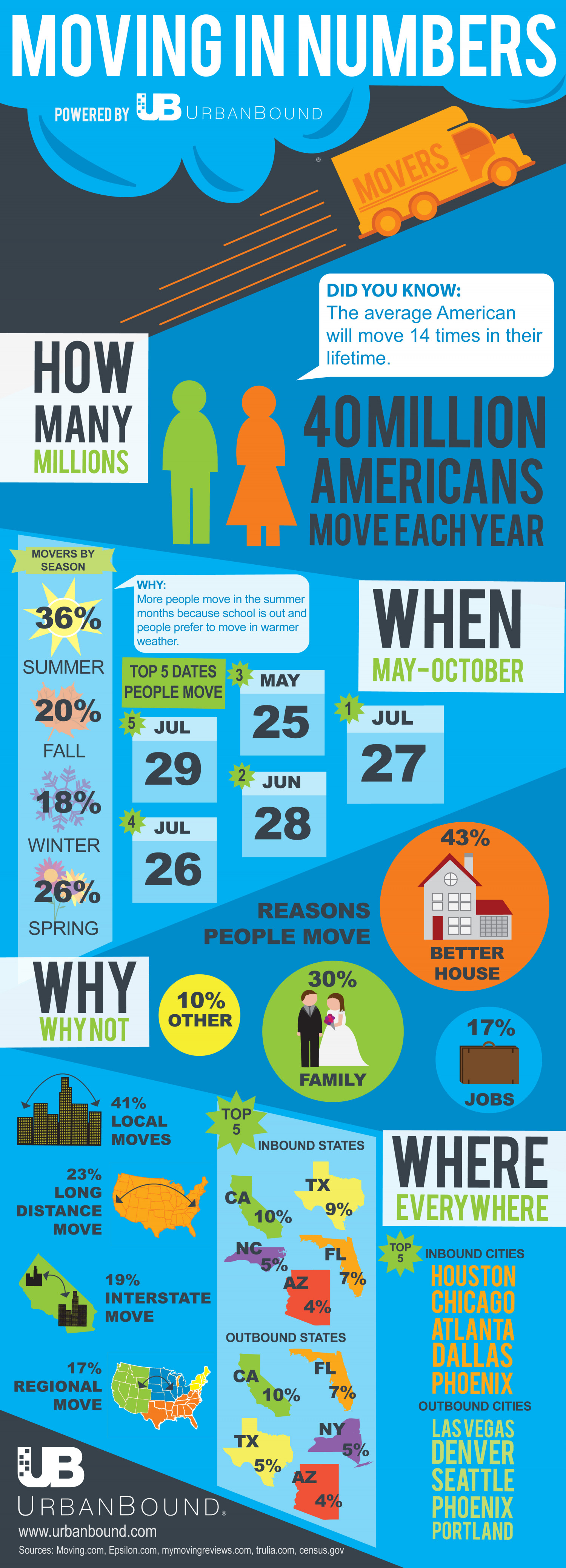 Moving in Numbers Infographic