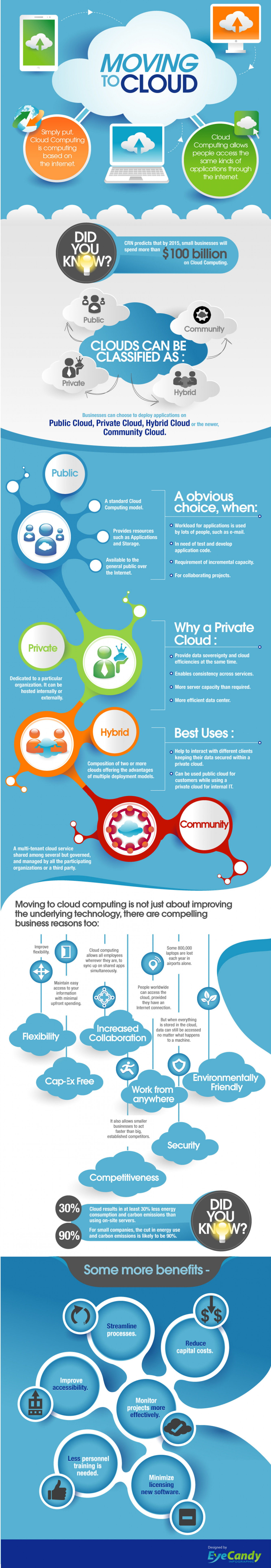 Moving To Clouds Infographic