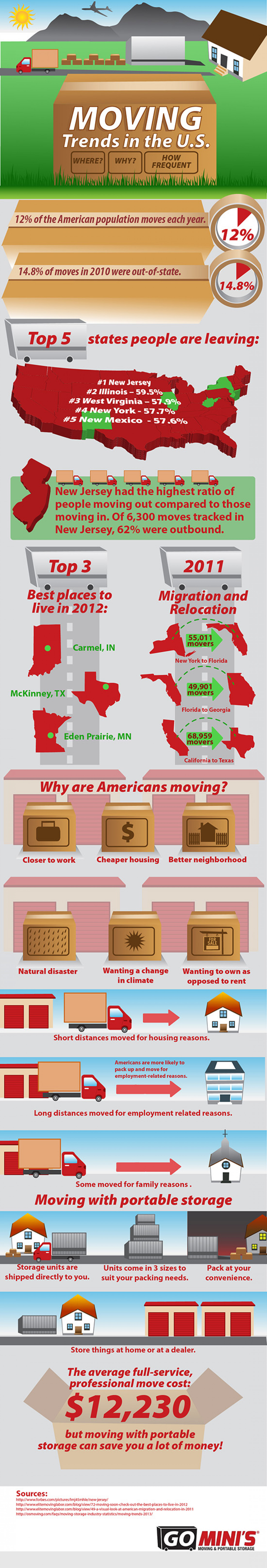 Moving Trends in the United States Infographic