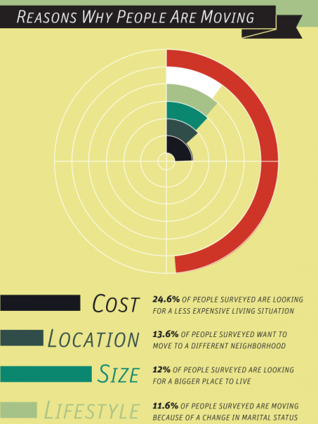 Moving Trends in the U.S.  Infographic