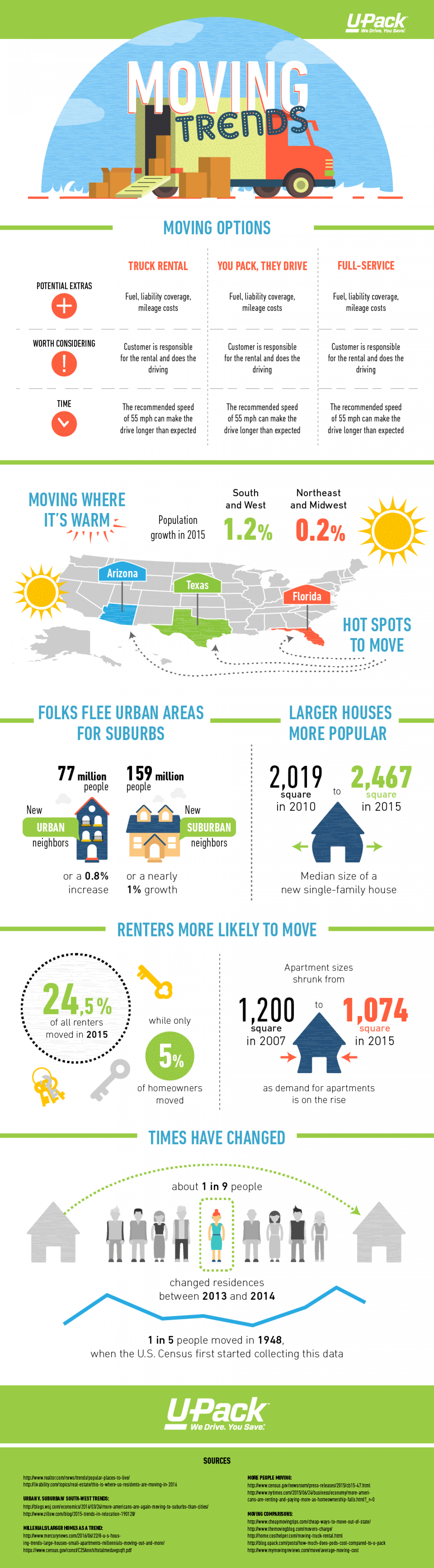Moving Trends Infographic