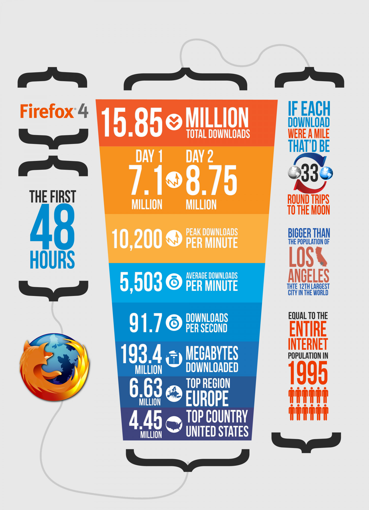 Mozilla Firefox  Infographic