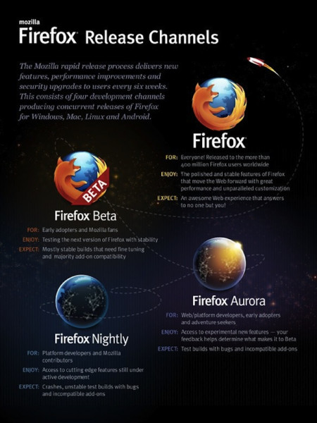 Mozilla Firefox Release Channels Infographic