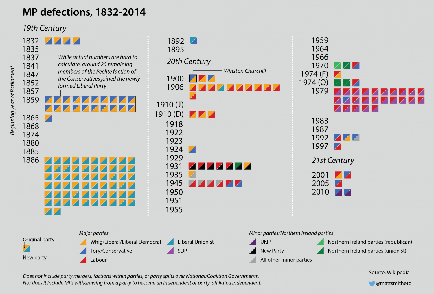 MP defections: 1832 to 2014 Infographic
