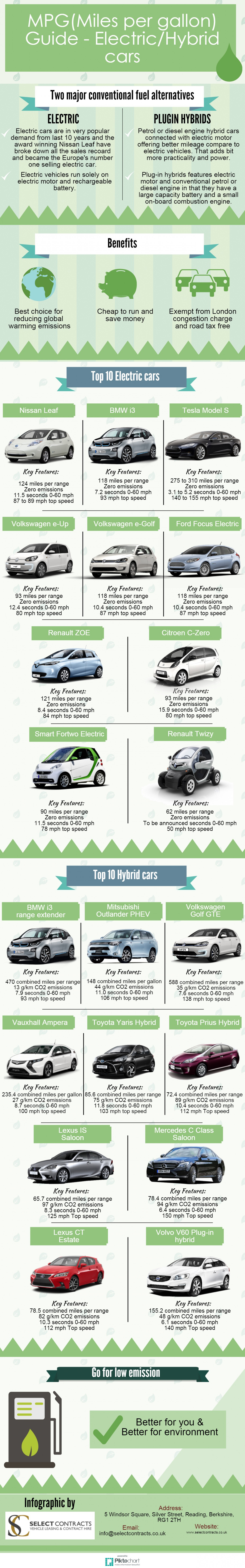 Mpg Miles Per Gallon Guide Electric Hybrid Cars Infographic