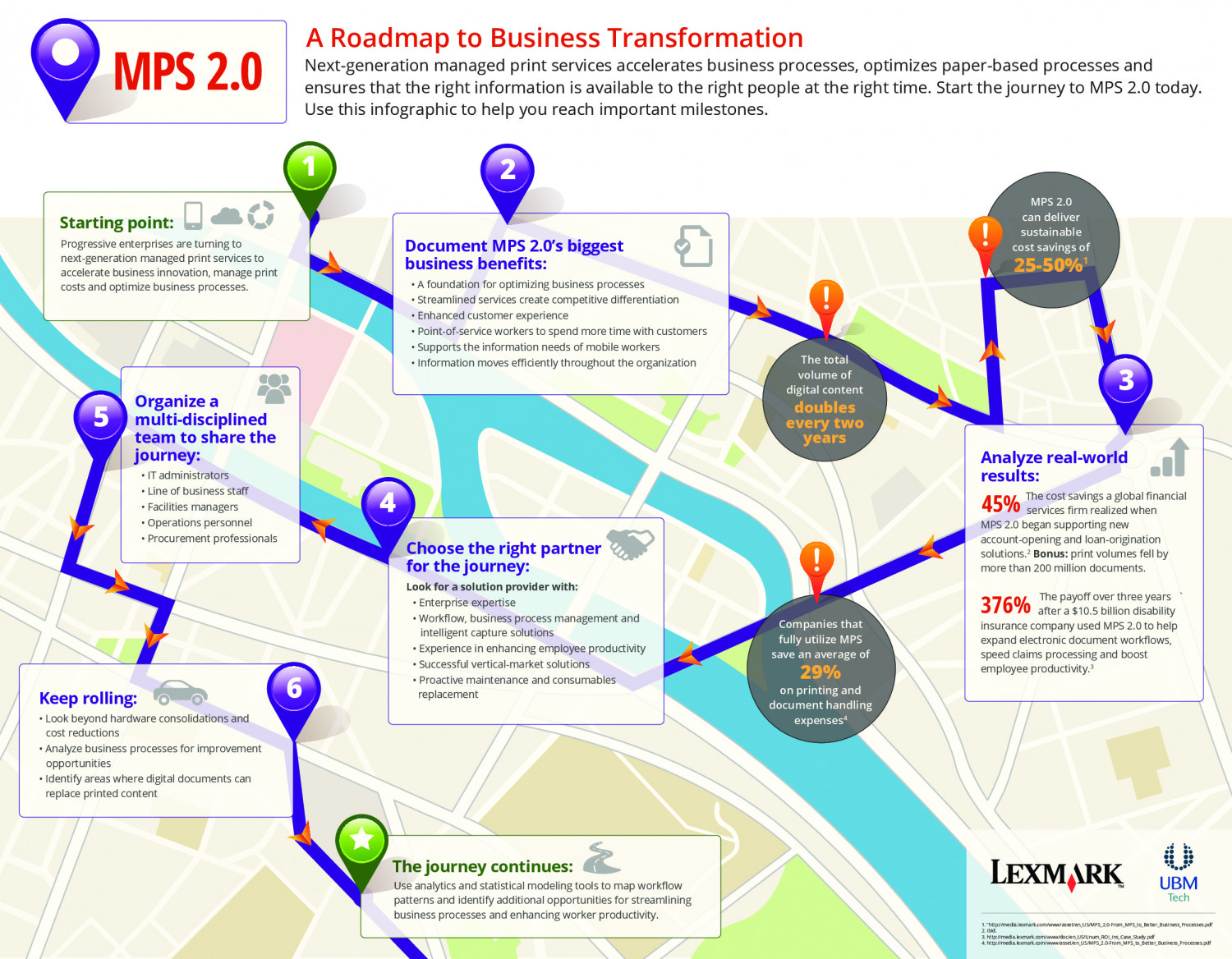 mps 20 a roadmap to business transformation infographic