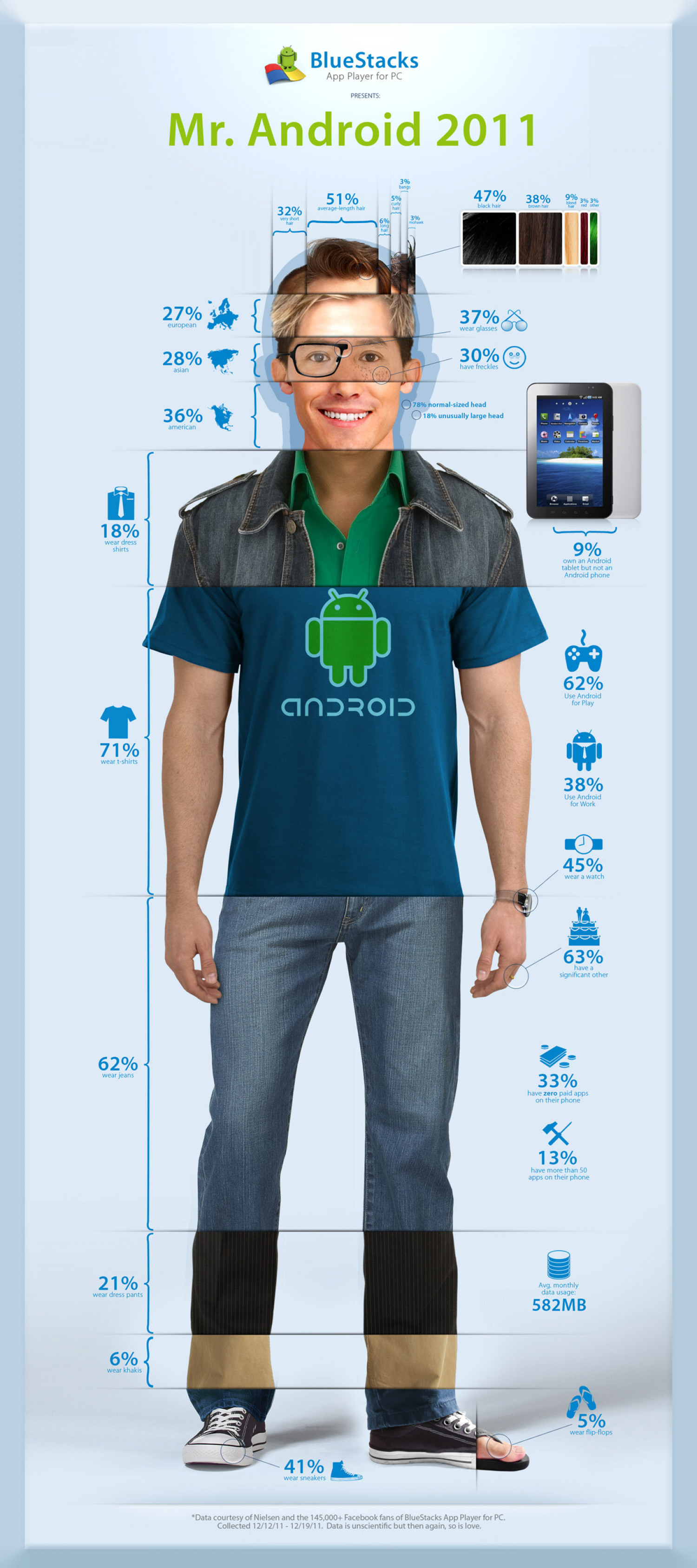 Mr. Android 2011 Infographic