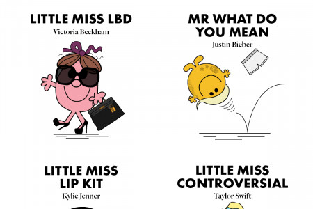Mr Men and Little Miss Celeb Special Infographic