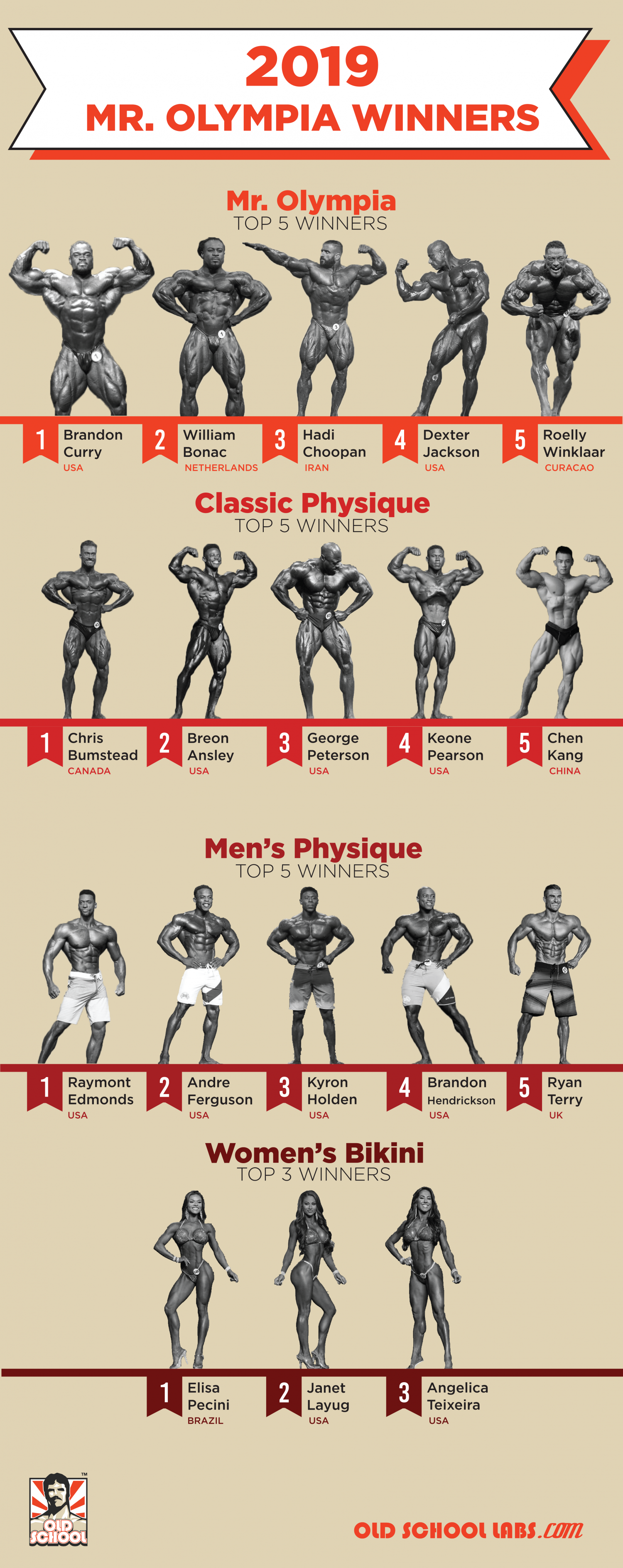 Mr. Olympia 2019 Winners Infographic Infographic