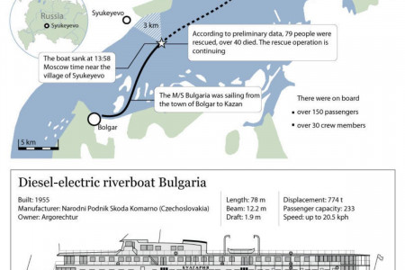 M/S Bulgaria sinks on the Volga Infographic
