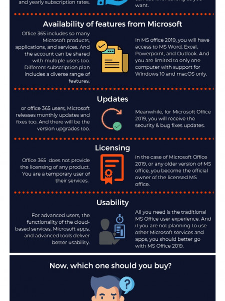 MS Office 2019 V/S Office 365: Which is Best for you? Infographic