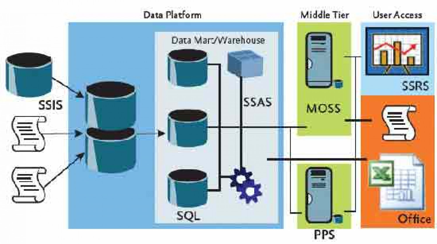 msbi ssas ssis ssrs online training infographic