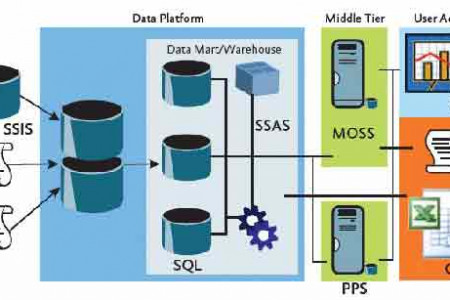 MSBI-Ssas-Ssrs-Ssis Online Training  Infographic