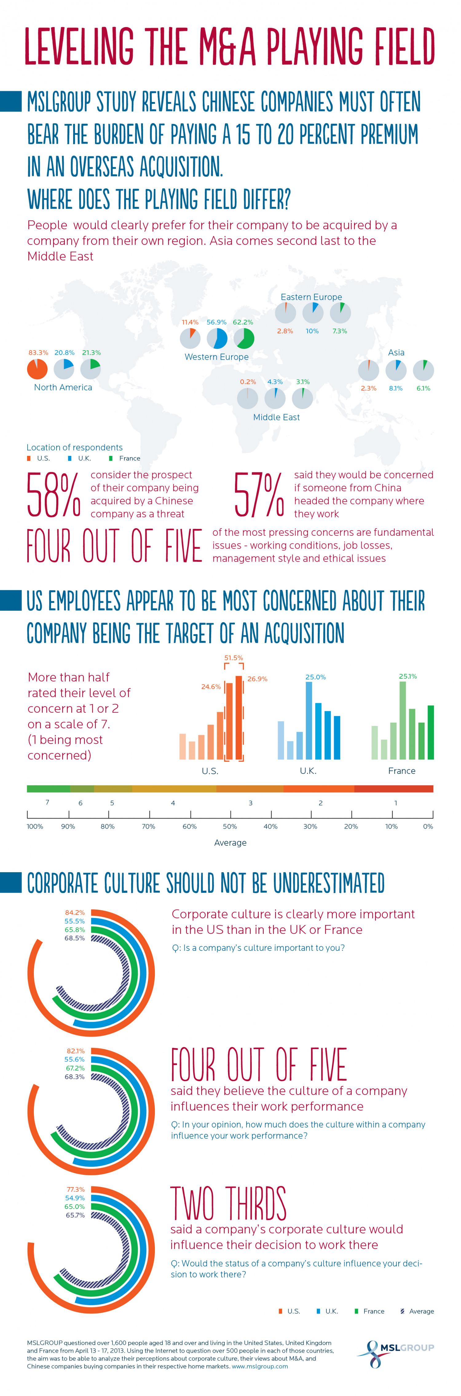 Leveling The M&A Playing Field MSLGROUP China Infographic