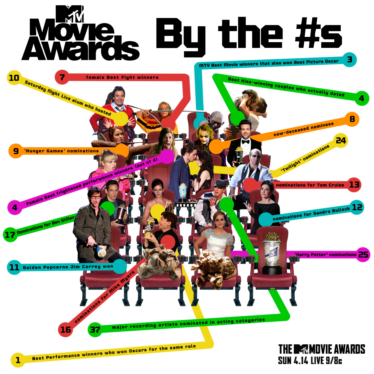 MTV Movie Awards By The Numbers Infographic