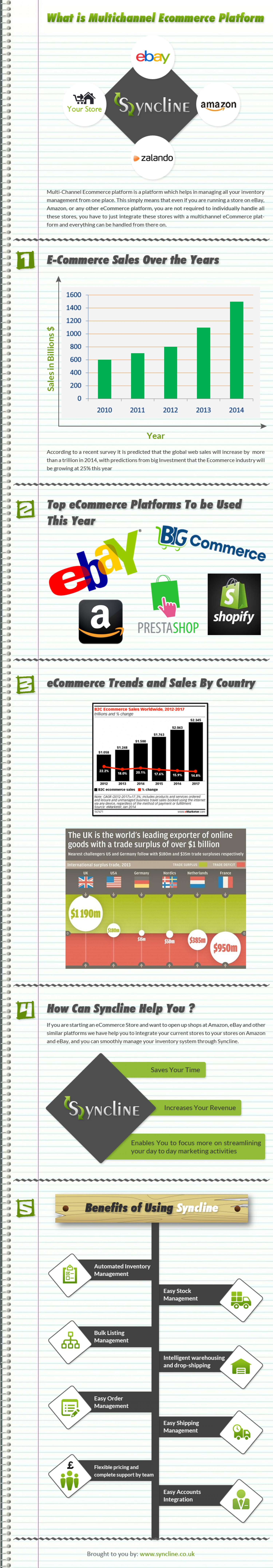 Multi Channel Ecommerce Solution: Introduction, Advantages and Key Stats Infographic