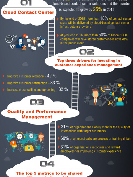 Multi-Channel Cloud Contact Center: Future of Customer Experience Management Infographic