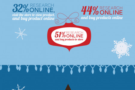 Multichannel Holiday Marketing Stats Infographic