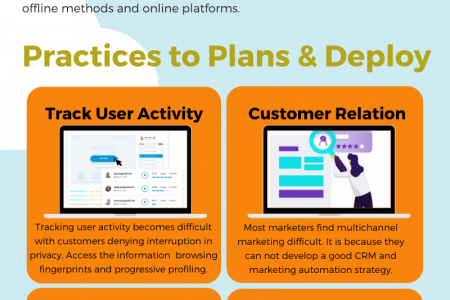 Multichannel Marketing | Best Practices to Plan and Deploy Infographic