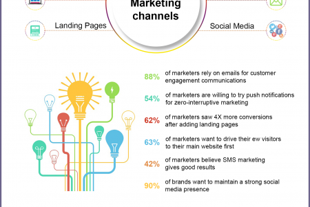 Multi-Channel Marketing Practices  Infographic