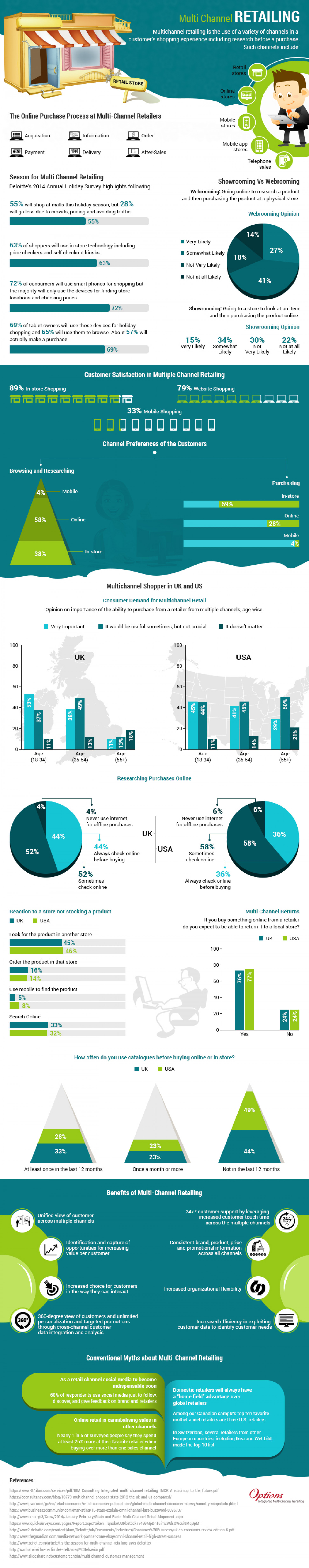 Multichannel Retailing Infographic